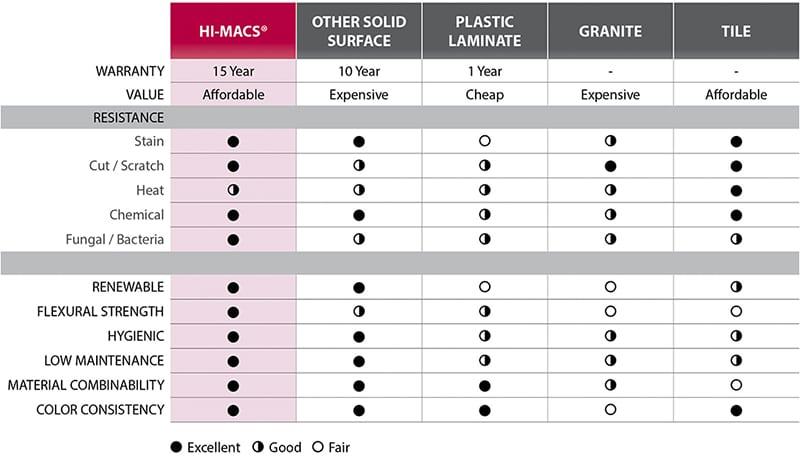 HI-MACS countertops advantages chart